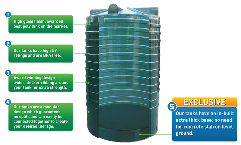 Award winning rainwater tank